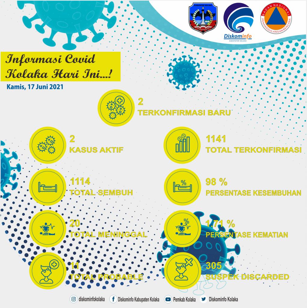 Update Data Covid-19 Per Tanggal 17 Juni 2021 Di Kabupaten Kolaka