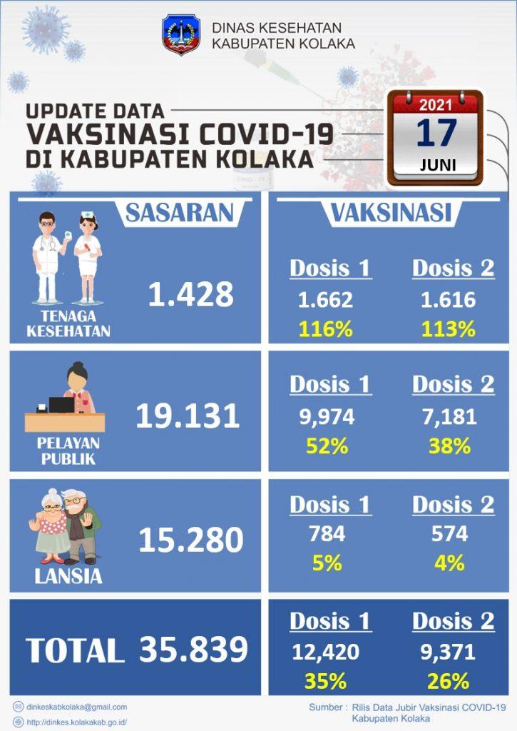 Update Data Vaksinasi Covid-19 diKabupaten Kolaka