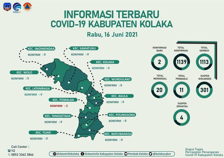Update Covid-19 Per Tanggal 16 Juni 2021 di Kabupaten Kolaka