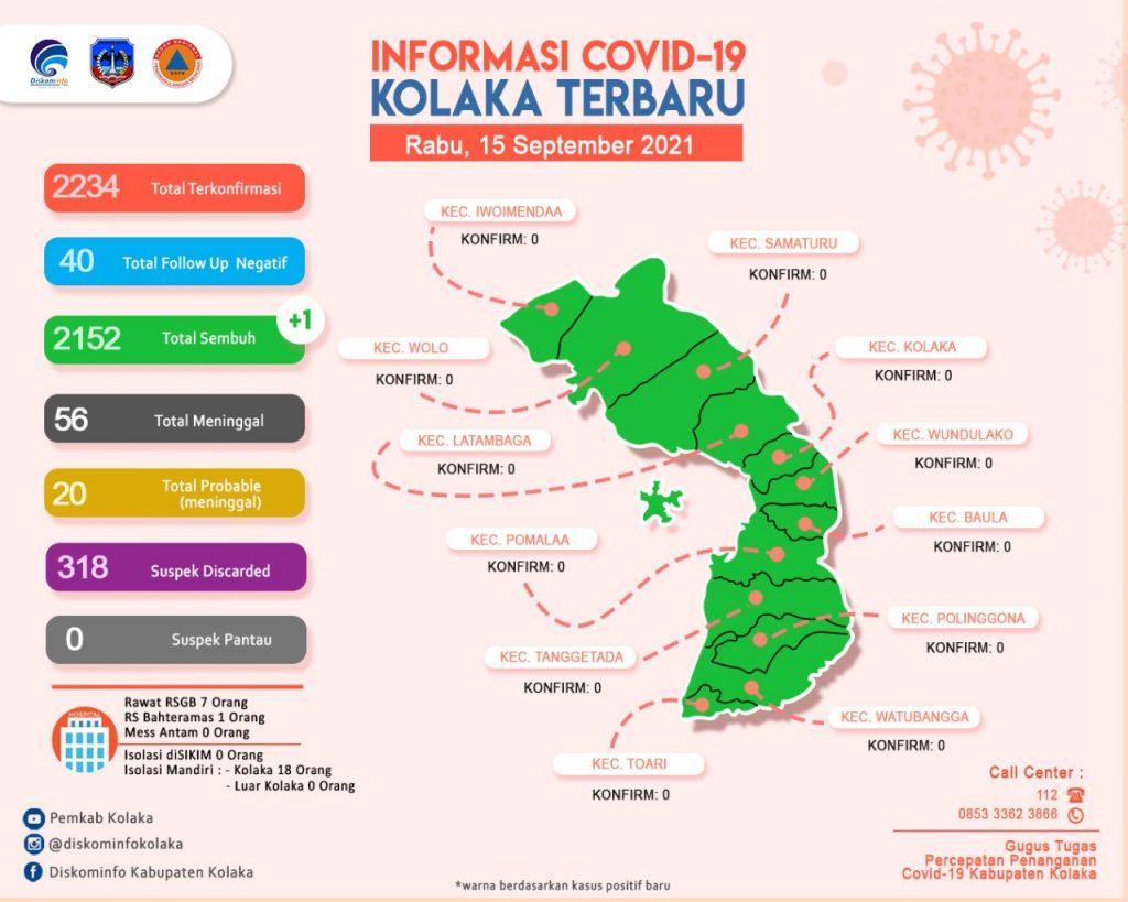 Update Data Covid-19 Tanggal 15 September 2021 Di Kabupaten Kolaka