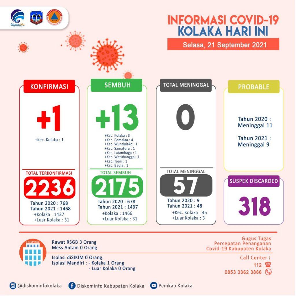 Update Data Covid-19 Tanggal 21 September 2021 Di Kabupaten Kolaka