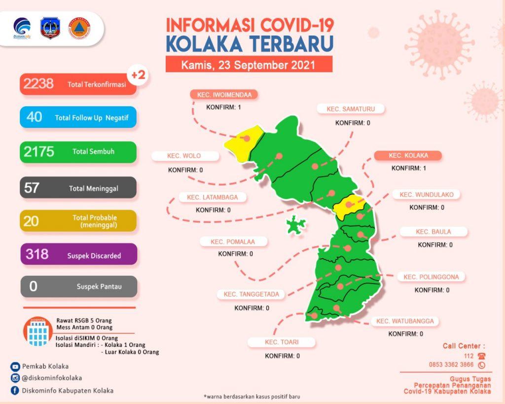 Update Data Covid-19 Tanggal 23 September 2021 Di Kab.Kolaka
